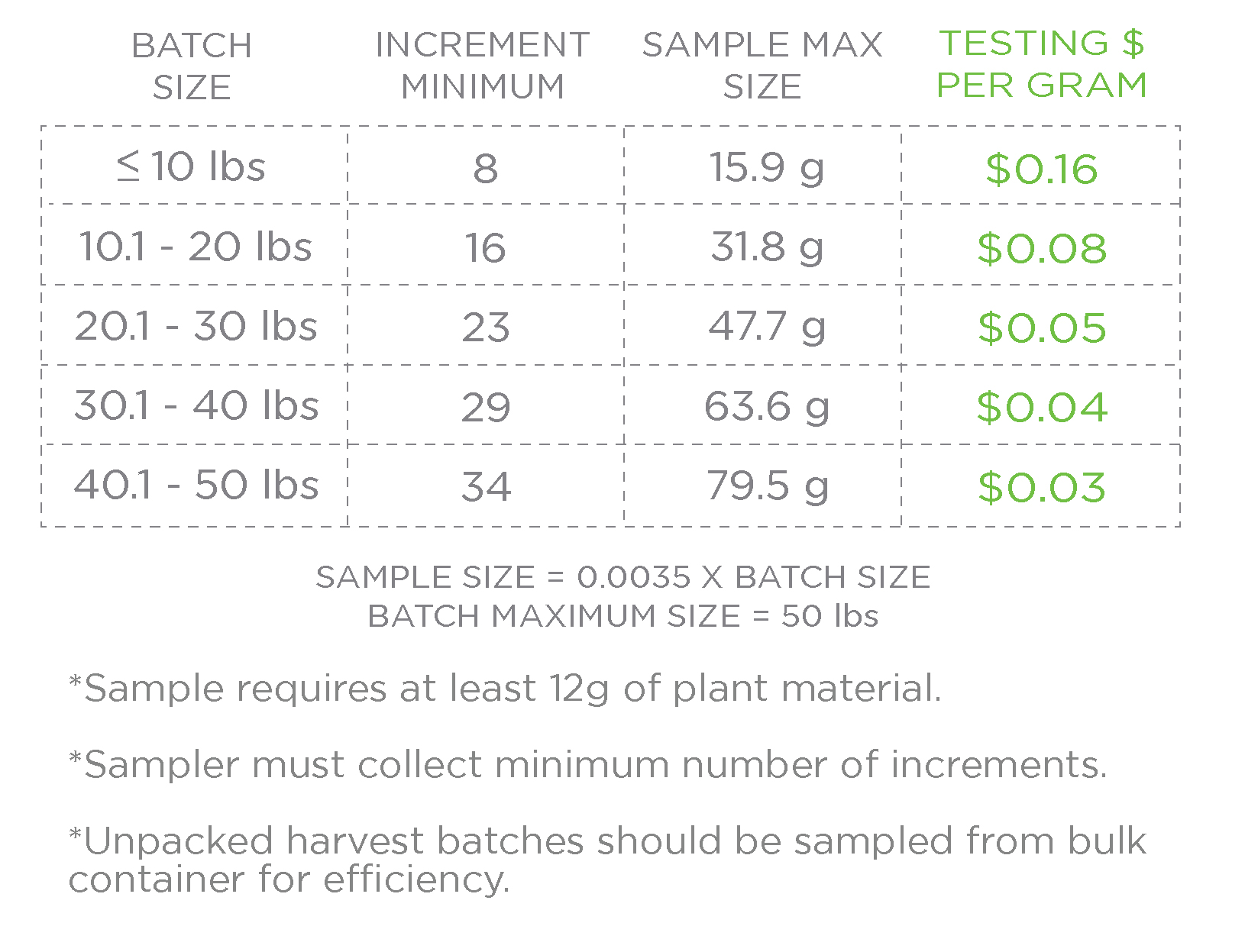 sclabs_compliance_harvest_batch_sizes-01