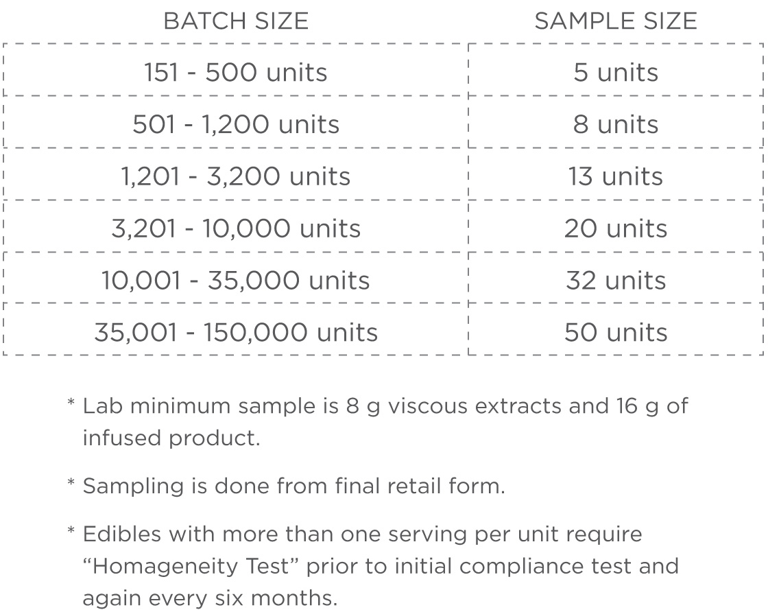 manufactured cannabis product batch sample sizes
