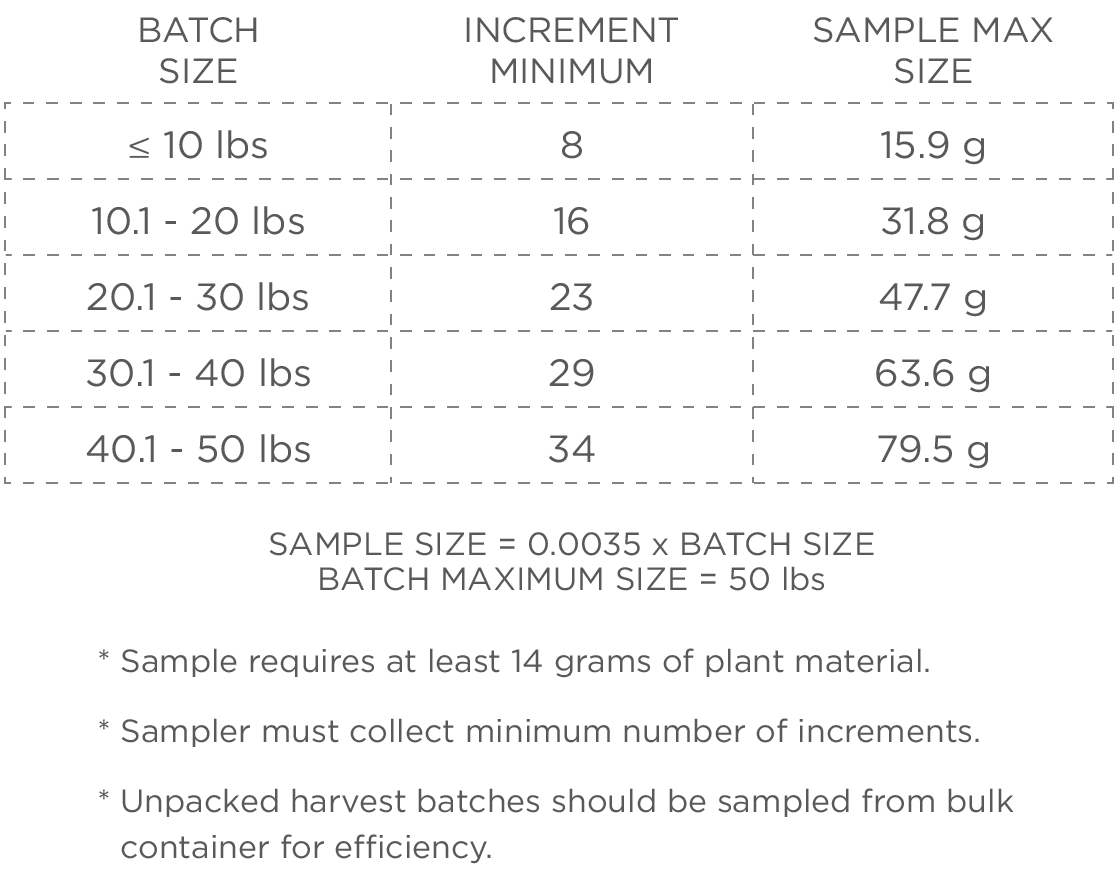 harvested cannabis batch sample sizes