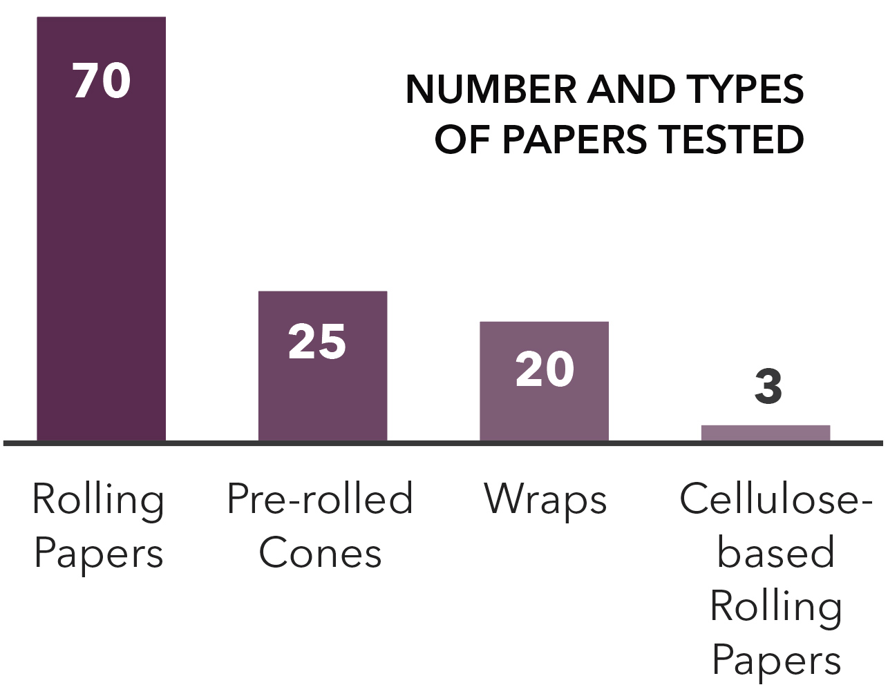 Number and types of rolling papers tested