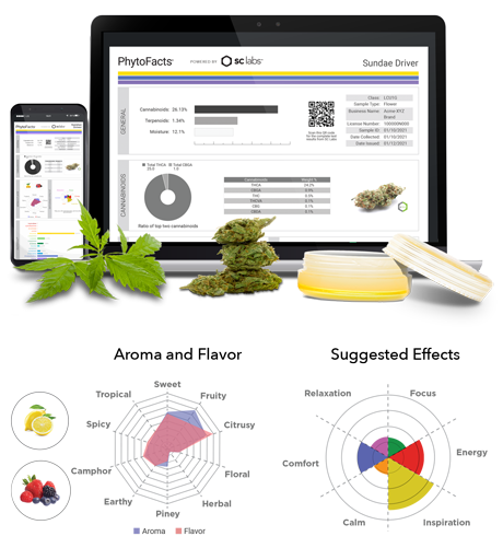 SC Labs PhytoFacts Charts